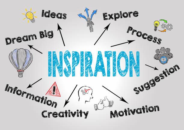 inspiration konzept. diagramm mit keywords und symbole auf grauem hintergrund - traum team stock-fotos und bilder