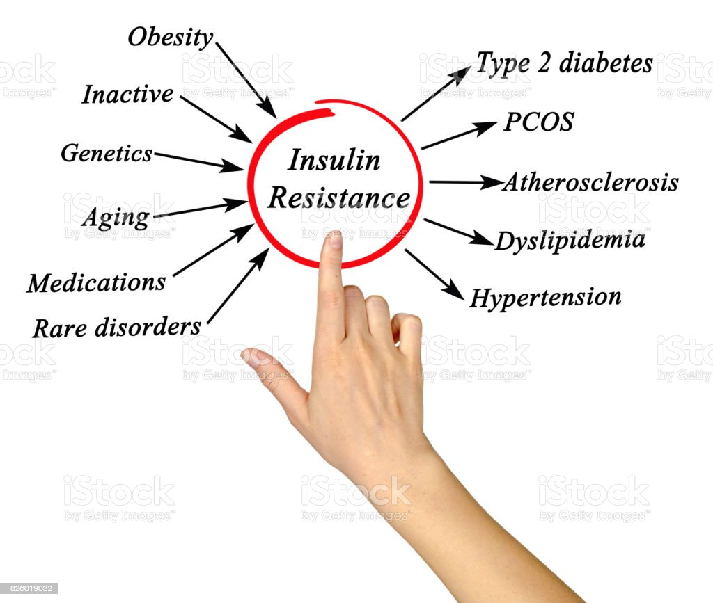 Insulin Resistance stock photo