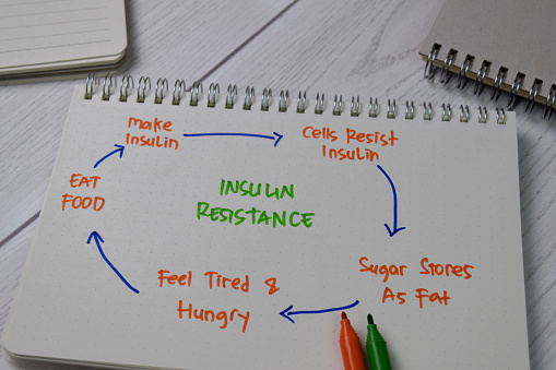 Insulin Resistance write on a book with keywords isolated wooden table.