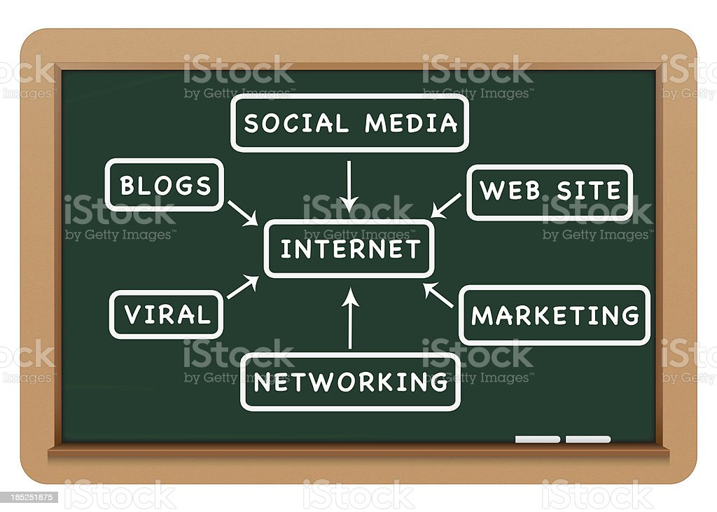 internet and social media on blackboard royalty-free stock photo