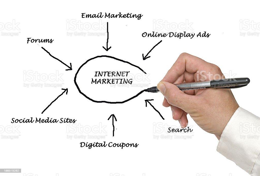 Internet marketing royalty-free stock photo