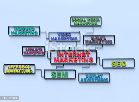 654055650 istock photo internet marketing 961987606