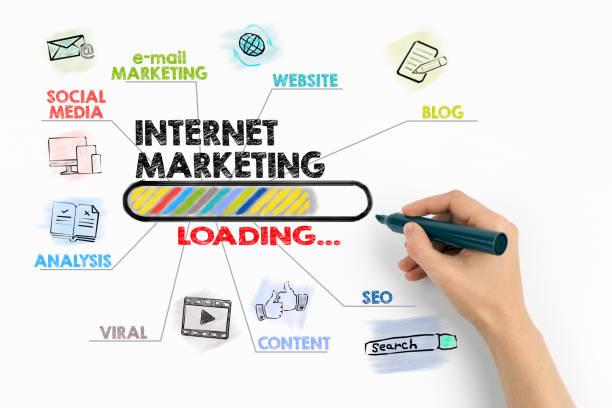 Internet-Marketing, Technologie und Werbekonzept – Foto