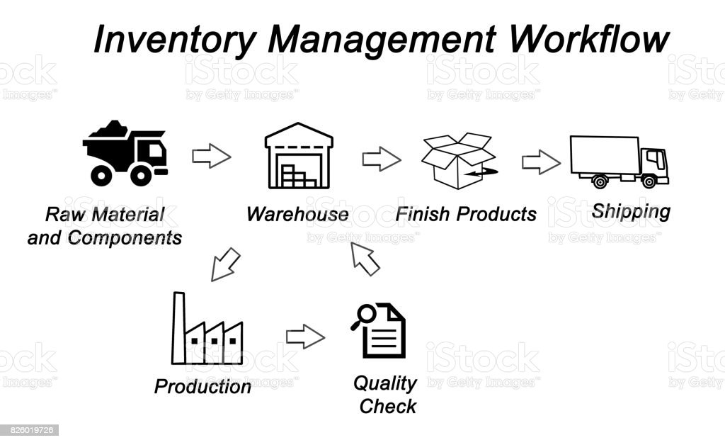Inventory Management Workflow Stock Photo More Pictures Of Art
