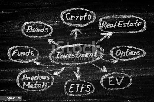 Investment Strategy on blackboard