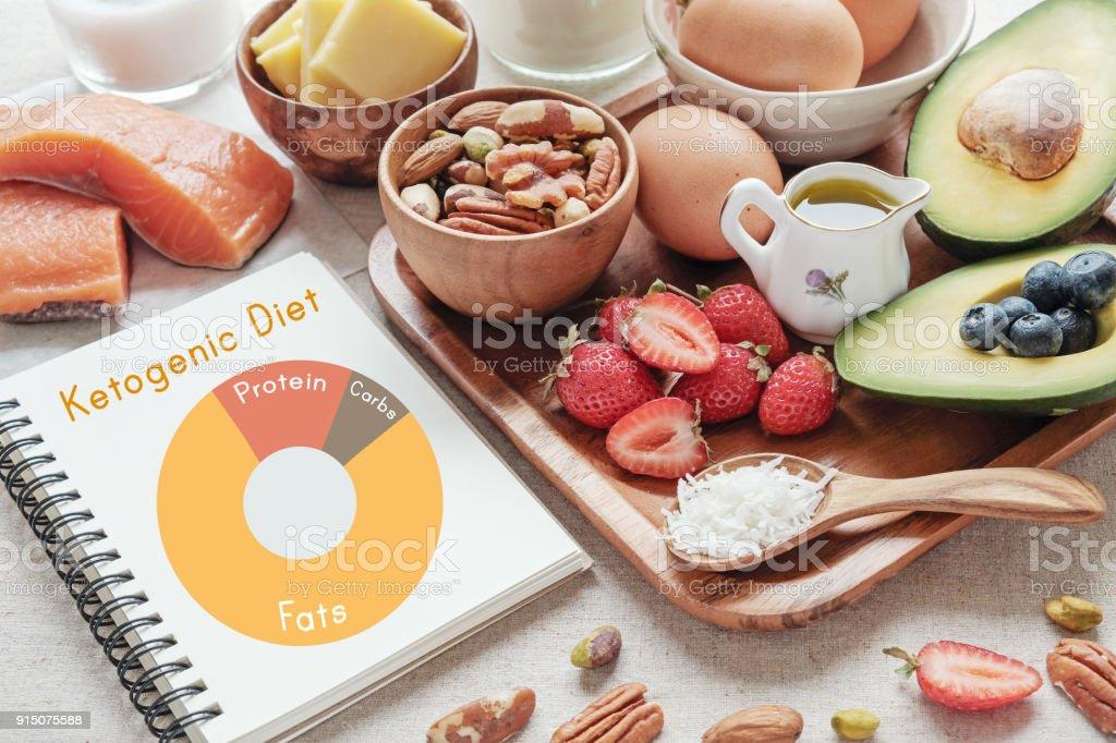 Ketogene Diät für Cholesterin
