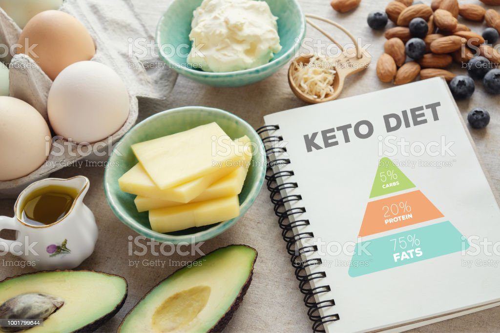ketogenic diet with nutrition diagram,  low carb,  high fat healthy weight loss meal plan stock photo