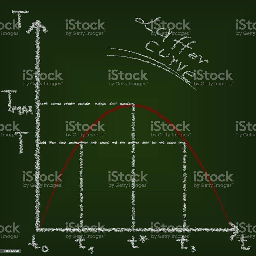 Laffer curve, economics education concept royalty-free stock photo