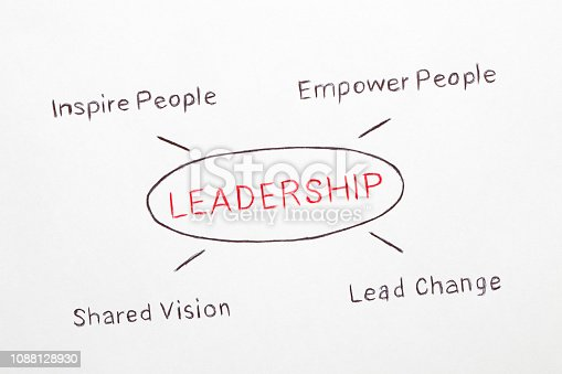 LEADERSHIP drawing diagram on grey background. Business concept.
