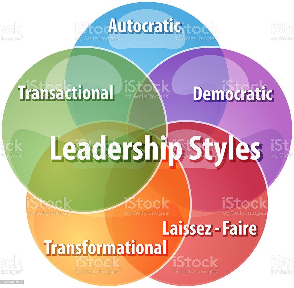 Leadership styles business diagram illustration stock photo