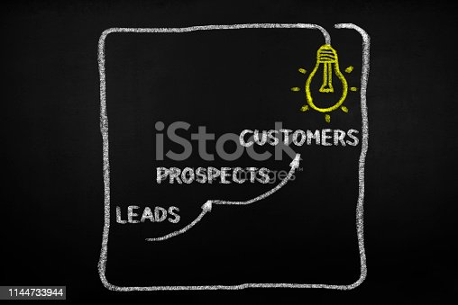 Leads Prospects Customers Business Concept on blackboard