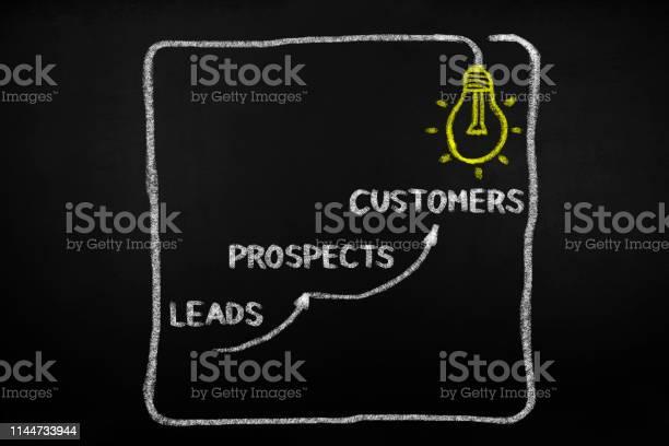 Leads prospects customers picture id1144733944?b=1&k=6&m=1144733944&s=612x612&h=zzs5s kgtsj4k7zo733u39vnmqd1jxi3jvqcv9ohksq=