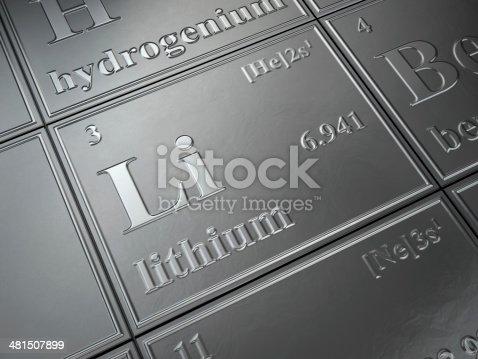 lithium in periodic table
