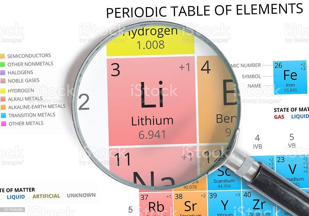 Fotografa de smbolo de in litio elemento de la tabla peridica elemento de la tabla peridica ampliado foto de stock libre de urtaz Choice Image
