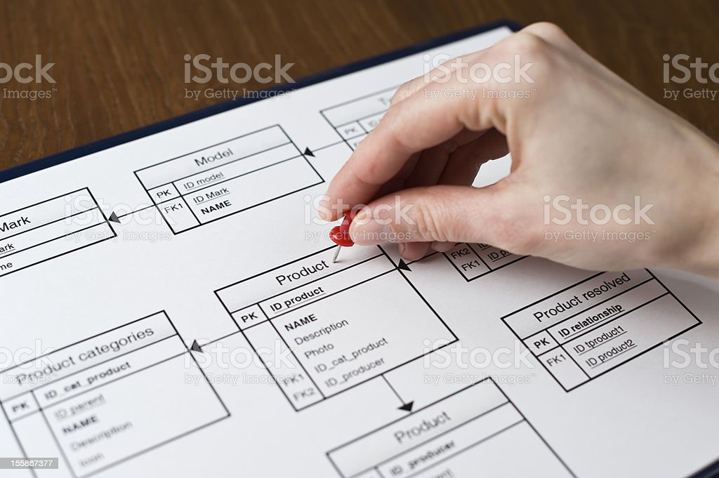 Logical Graph of a Webshop, Online Store, or Internet Shop stock photo
