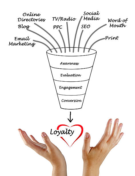 loyalty loyalty buy single word stock pictures, royalty-free photos & images