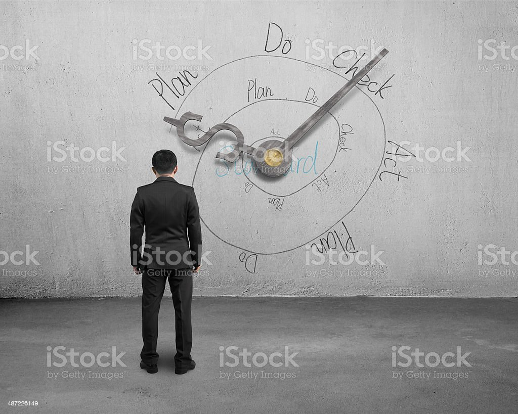 Man facing money symbol clock hands with PDCA loop stock photo