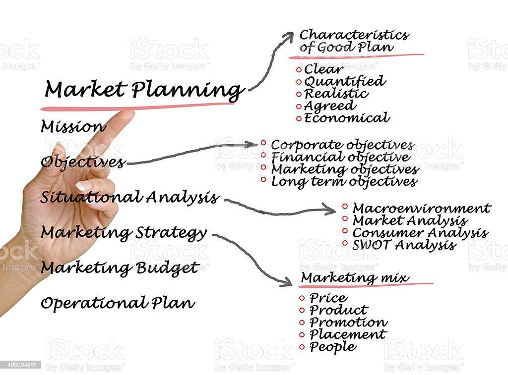 Market planning royalty-free stock photo