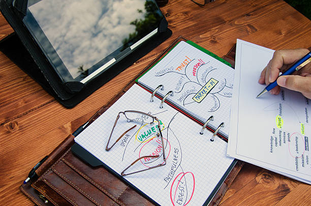 Market-in the customer Planning new marketing approach towards customer using mindmap method. deregulation stock pictures, royalty-free photos & images