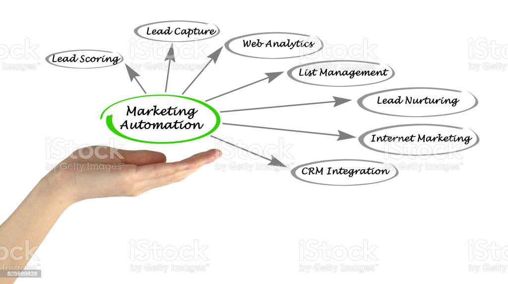 Marketing Automation stock photo