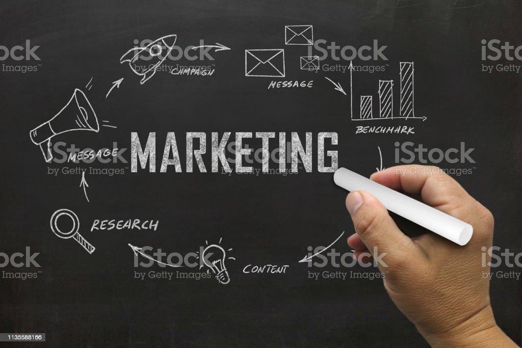 Marketing brand advertisement business plan