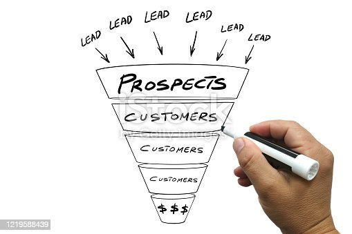 Marketing business plan strategy sales funnel lead