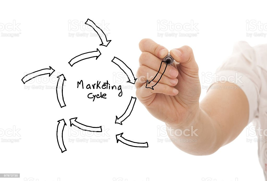 Marketing cycle sketch royalty-free stock photo