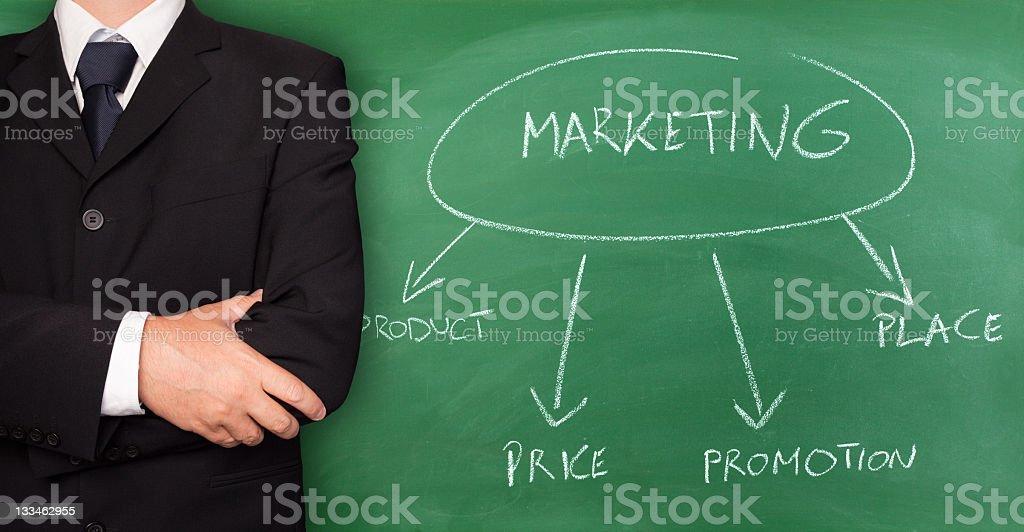 Marketing-Diagramm Lizenzfreies stock-foto