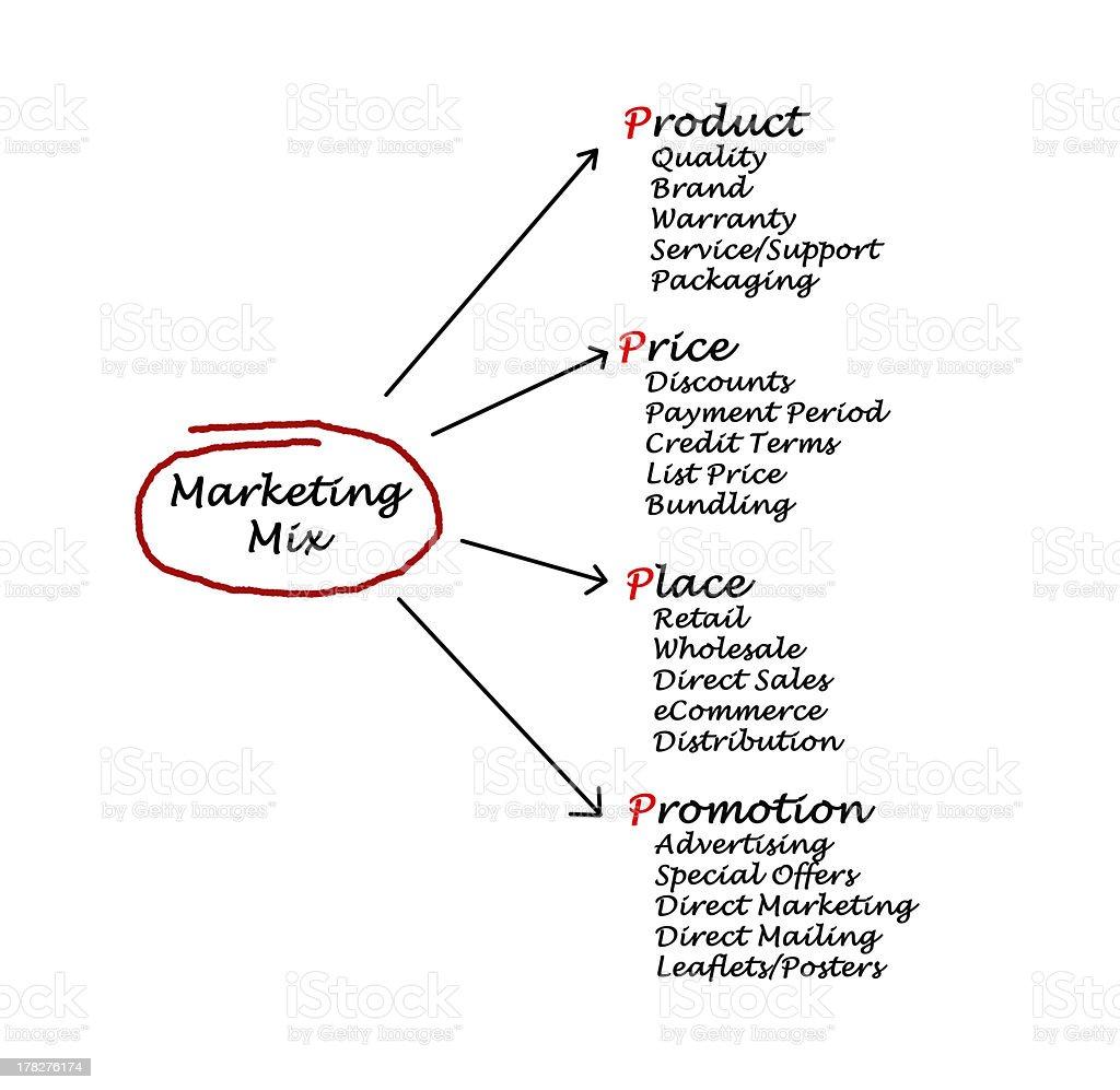 Marketing mix stock photo