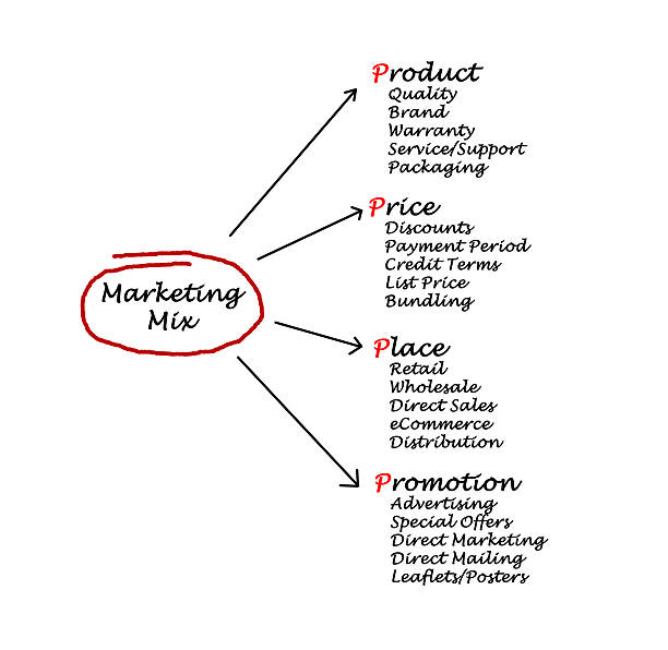 Marketing mix Marketing mix letter p stock pictures, royalty-free photos & images
