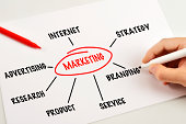 istock Marketing (Click for more) 494395209