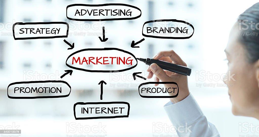 Marketing – Foto