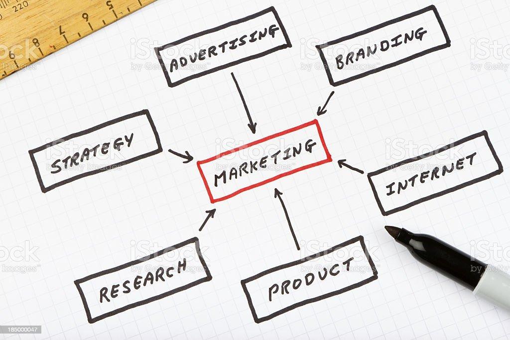 Marketing planning chart royalty-free stock photo