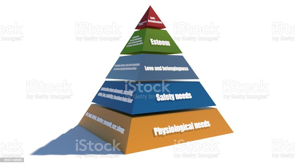 Hiérarchie des besoins de Maslow 3D - Photo