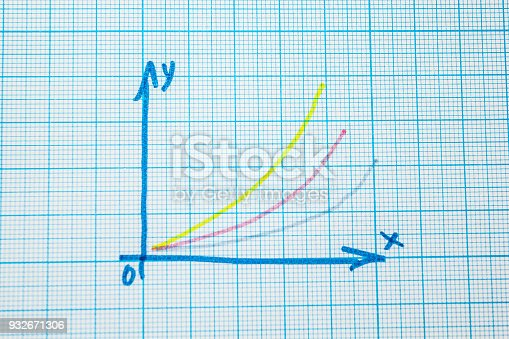 1148553584istockphoto mathematical graph 932671306