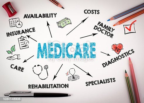Medicare Concept. Chart with keywords and icons on white desk with stationery