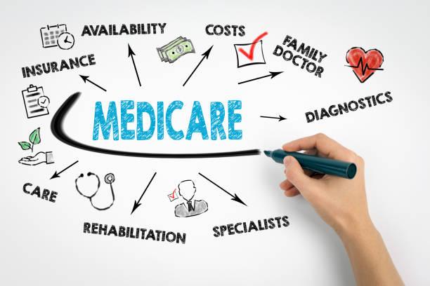 Medicare-Konzept. Diagramm mit Keywords und Symbole – Foto