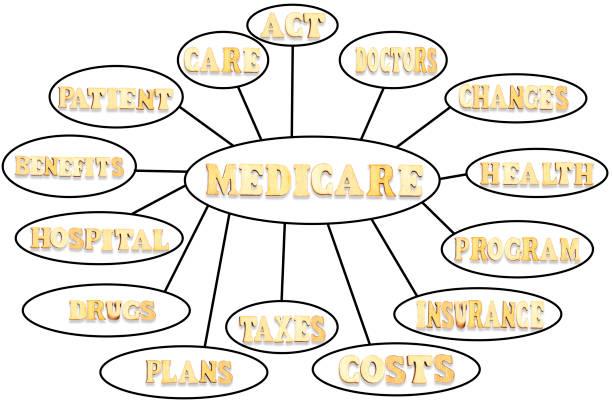 medicare mind map Flussdiagramm mit Holzbuchstaben, Bildungskonzept für Präsentationen und Berichte – Foto
