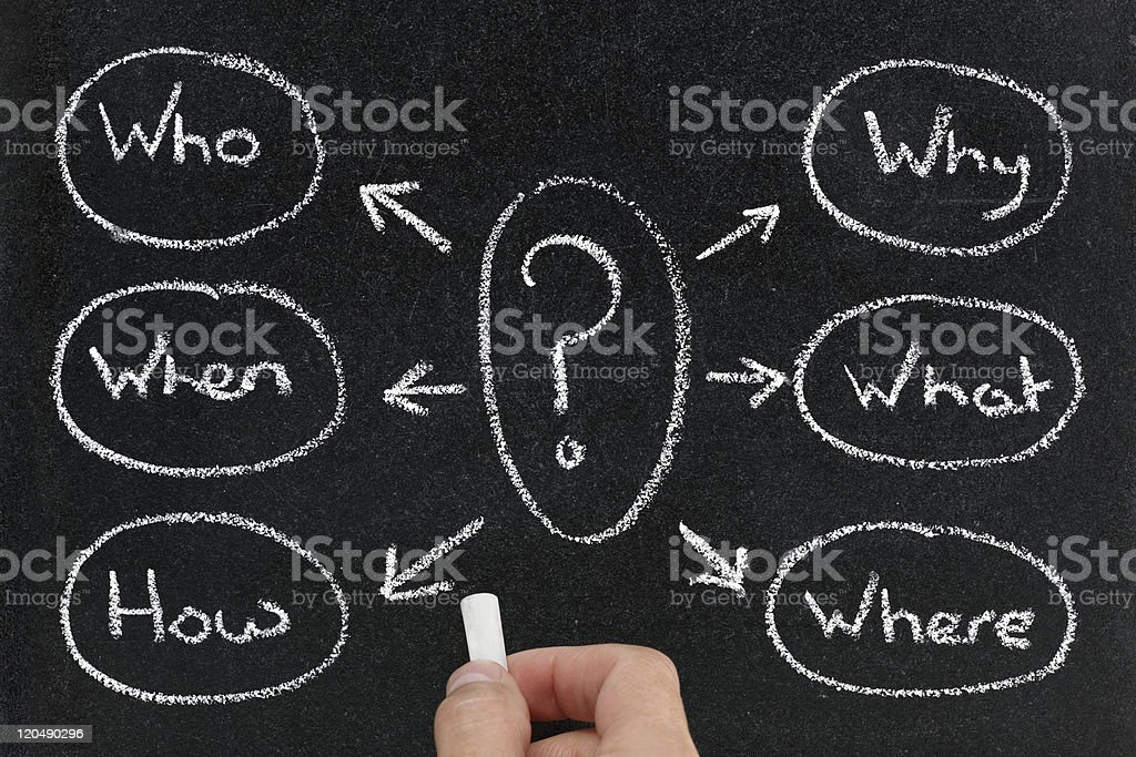 Mind map of questions on blackboard stock photo