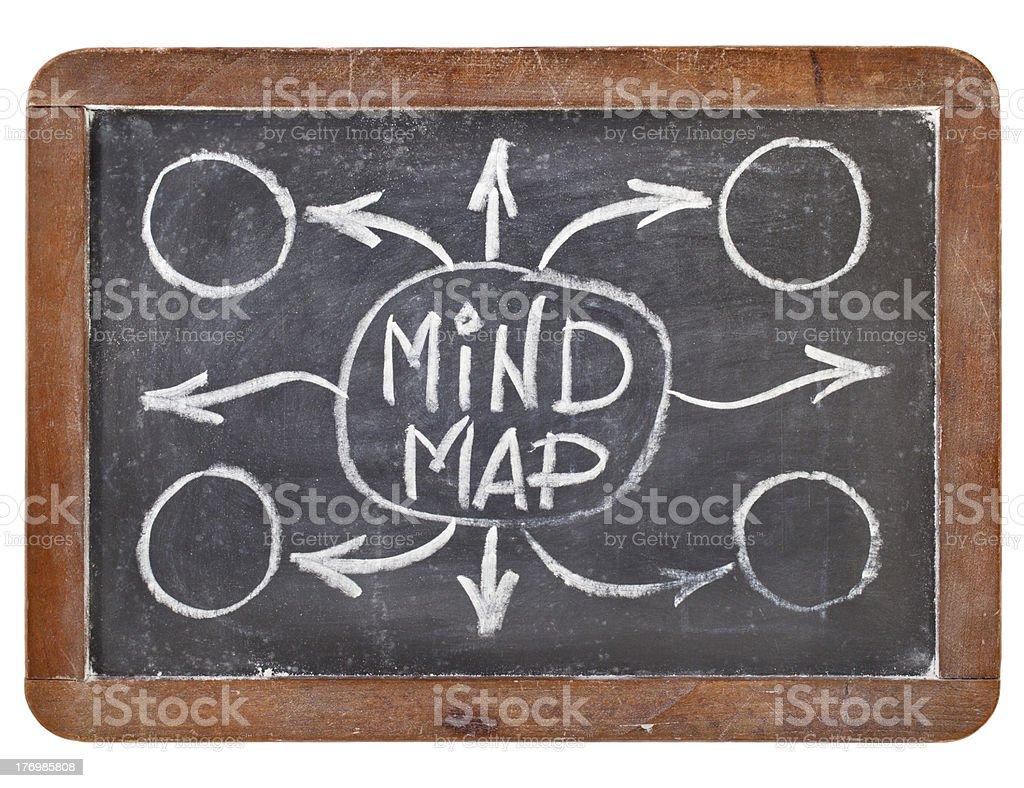 mind map on blackboard stock photo