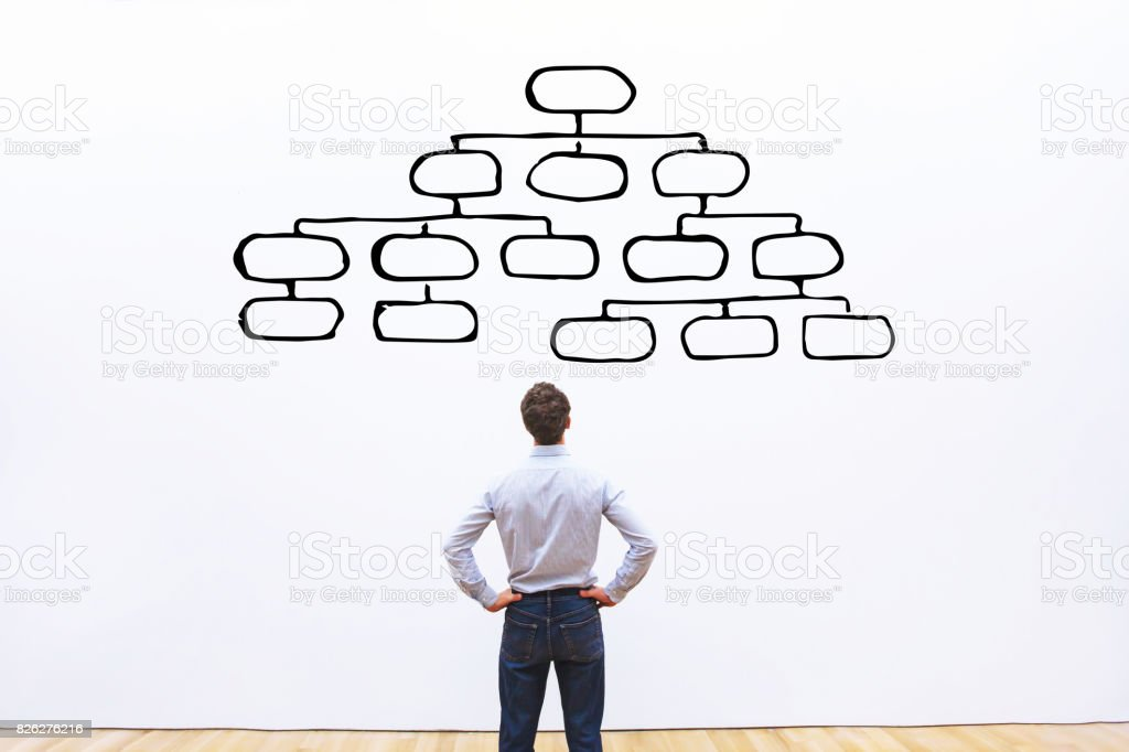 mindmap concept, management of organization stock photo