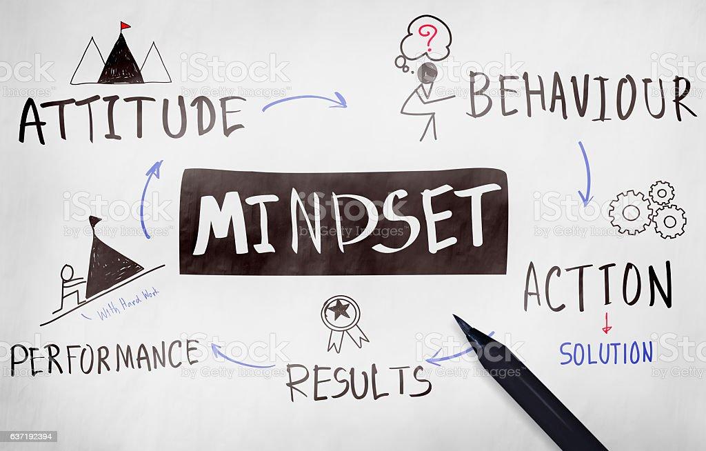 Mentalidade outro Positivity a negatividade conceito de pensamento - foto de acervo