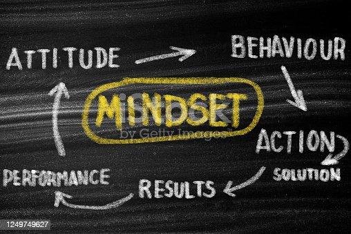 Mindset Thinking Concept