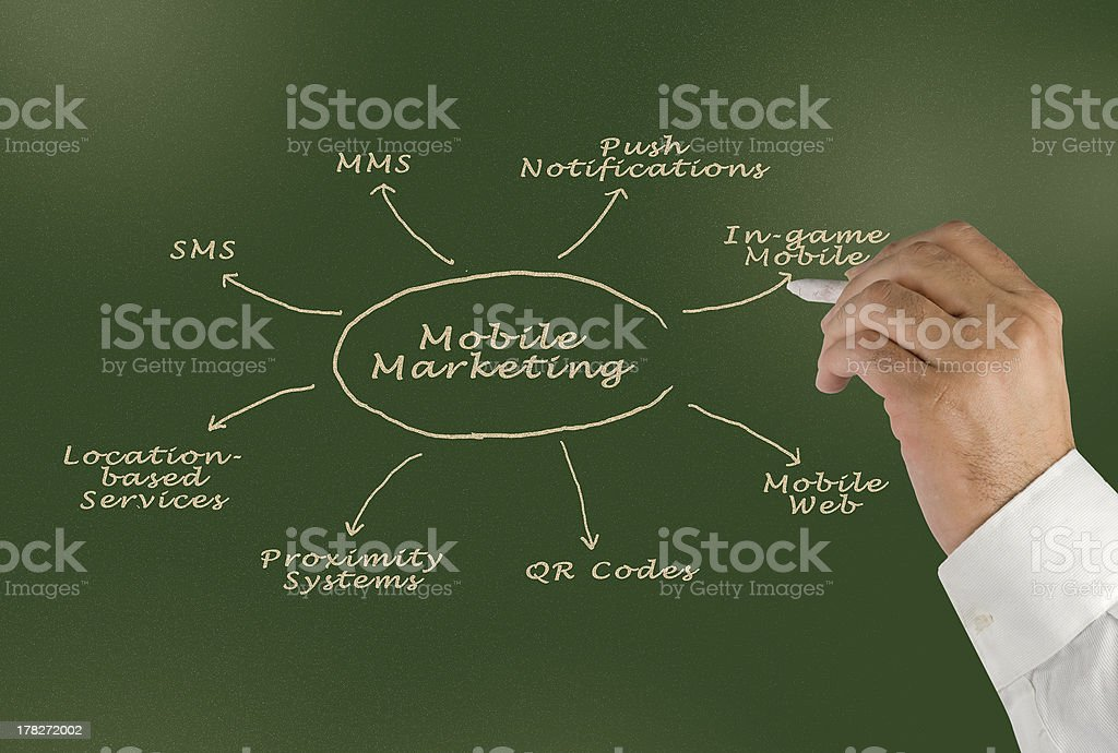 Mobile Marketing royalty-free stock photo
