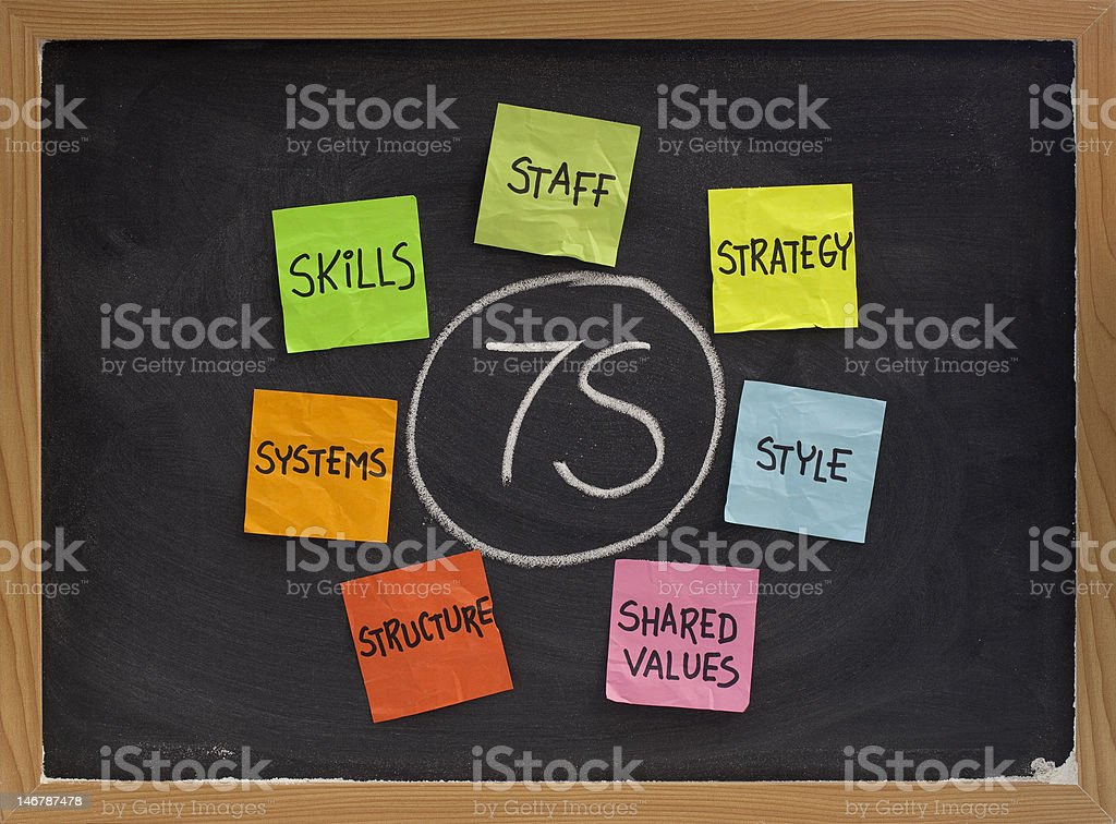 7S model for organizational culture, analysis and development royalty-free stock photo