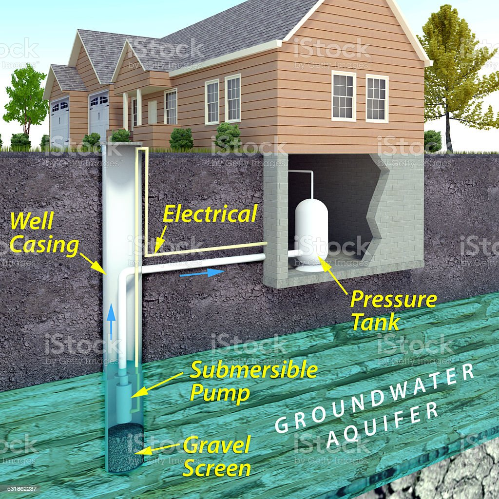 Modern Water Well Diagram stock photo