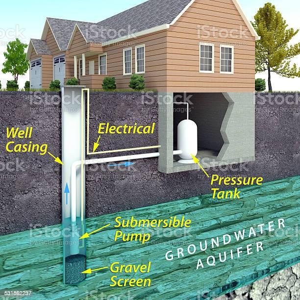 Modern Water Well Diagram Stock Photo