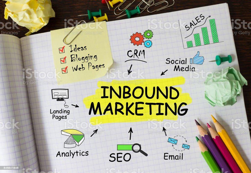 Notebook mit Tools und Hinweise zur Inbound-Marketing – Foto