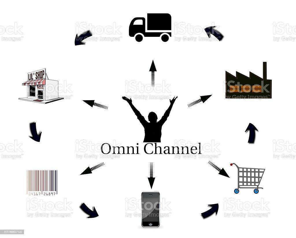 omni-channel marketing concept in flat design stock photo