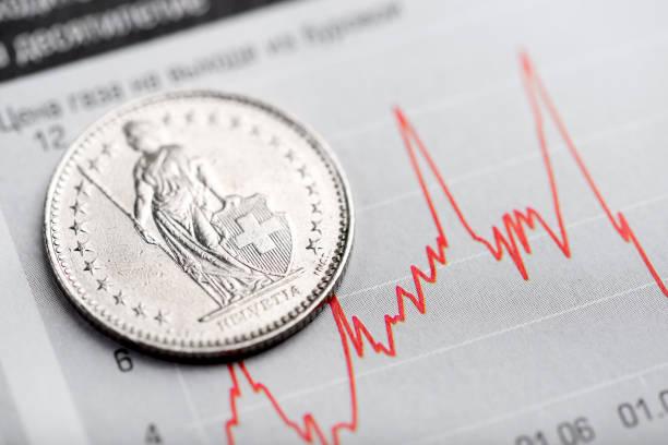 een zwitserse frank munt op wisselende grafiek. - franken stockfoto's en -beelden